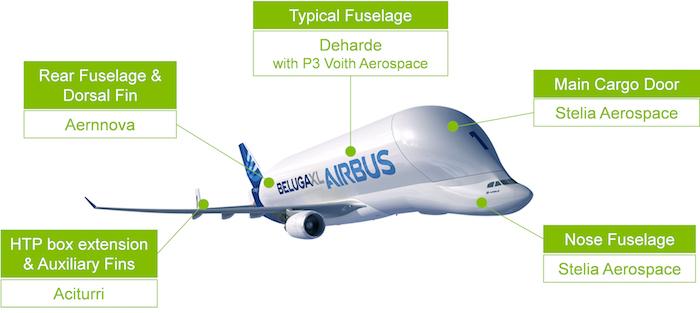 beluga-xl-partenaires-aerostructure